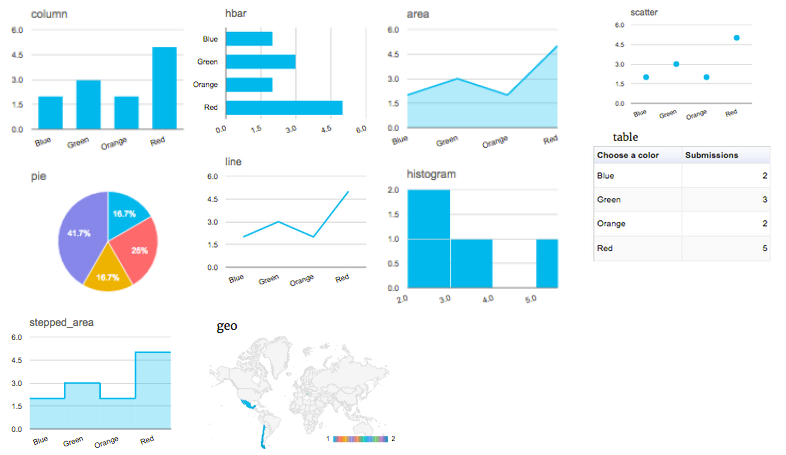 Examples of Formidable charts and graphs without a WordPress graph plugin