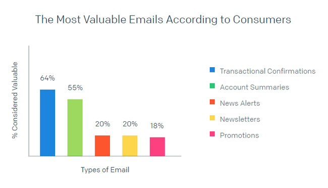 Confirmation emails matter most to consumers
