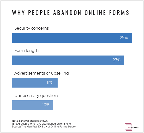 why people abandon forms