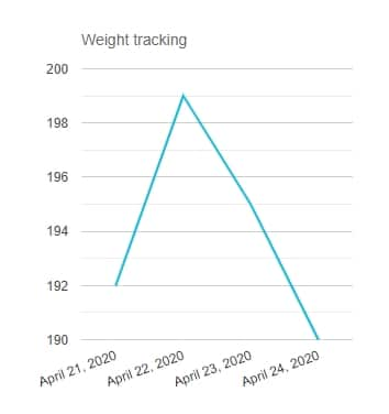 Weight loss tracker graph