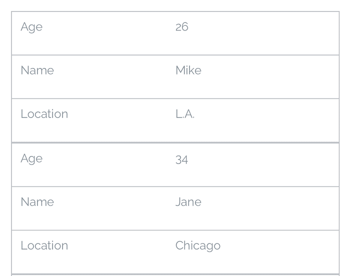 A responsive table using grid styling.