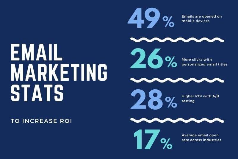 Digital marketing statistics for email ROI