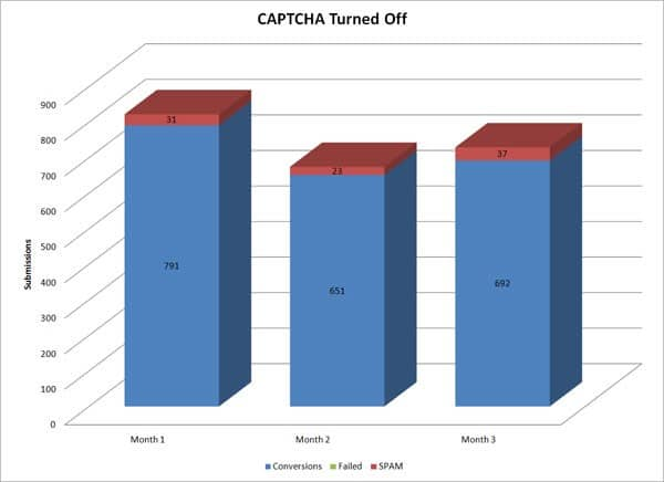 Captcha and form conversion rate