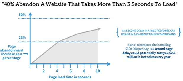 Kissmetrics Site-speed Graph